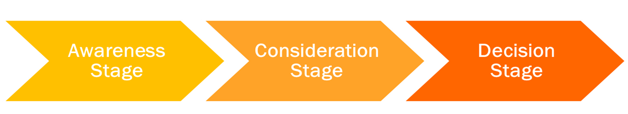 Awareness, Consideration and Decision Stage