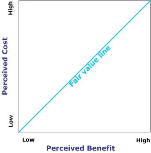 Perceived Value Diagram